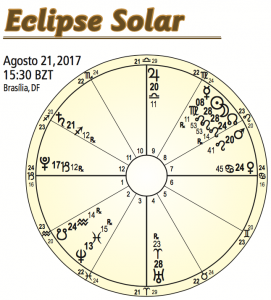 Eclipse Solar Total