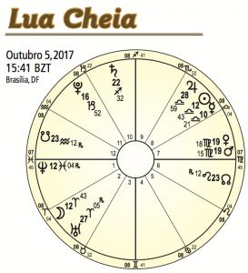 Lua Cheia 5 de Outubro 2017