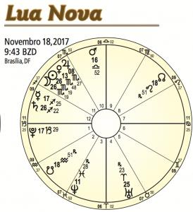 Lua Nova em Escorpião
