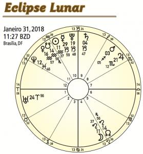 31 de Janeiro de 2018 - Eclipse Lunar 11ºLeão37'