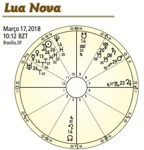 Lua Nova em Peixes 17 de Março de 2018