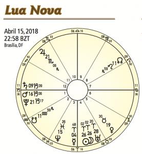 Lua Nova em Áries 2018